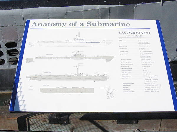 Anatomy of a Submarine